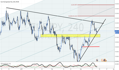 EURJPY: EUR/JPY TESTING THE MONTHLY TREND