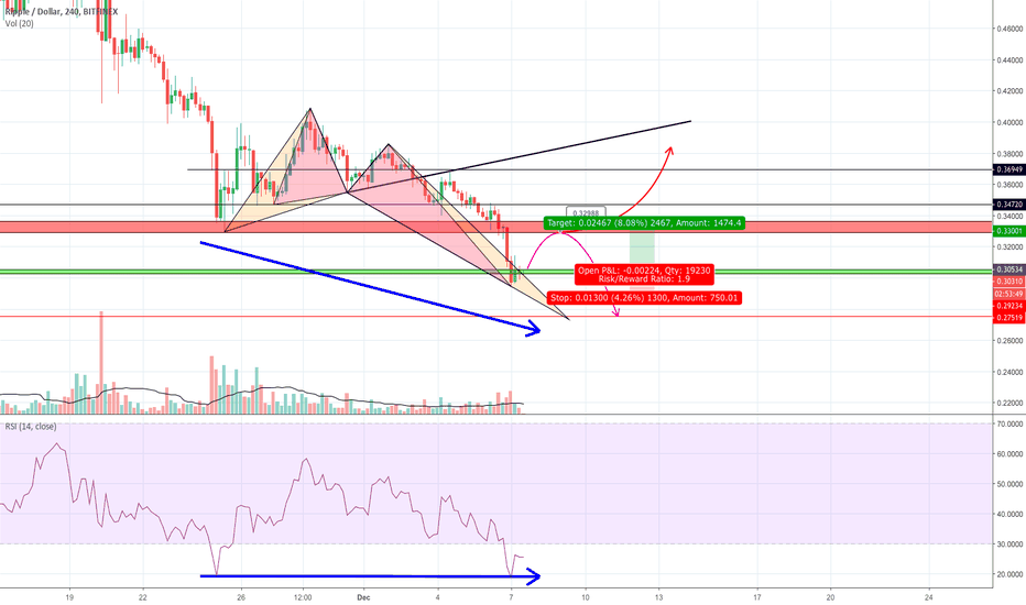 XRPUSD: after a succesful short long for a while to at around 0.33