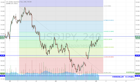 USDJPY: USD/JPY 過去戻り高値まで上昇