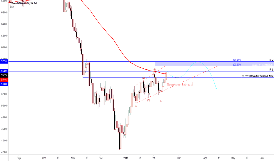 USOIL: Is OIL really heading $60~70 in long term? Perhaps NO.