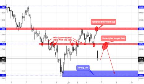 EURUSD: EUR/USD  Signal For open Short