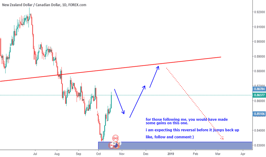NZDCAD: NZDCAD UPDATE - FOLLOW THE CONTINUATION