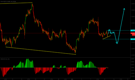 EURUSD: EURUSD Short term sell setup, possible long term buy setup.