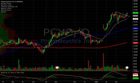 PCYC: Pharmacyclics Daily. New highs?
