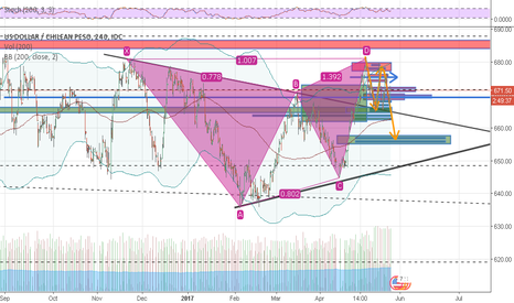 USDCLP: Selling