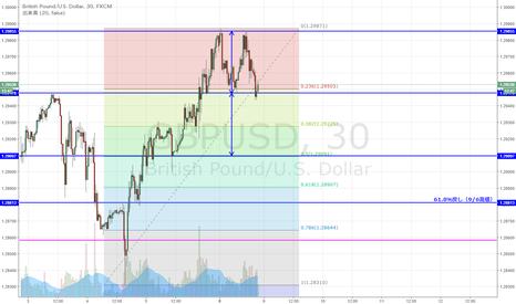GBPUSD: GBP/USD 短期ダブルトップ形成か
