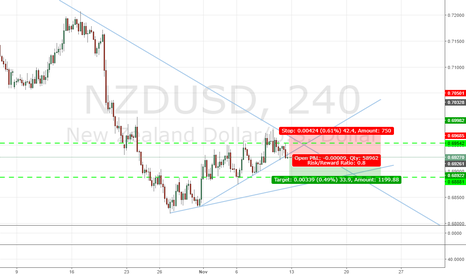 NZDUSD: NZDUSD_240M_Short Opportunity_Not a great risk reward ratio