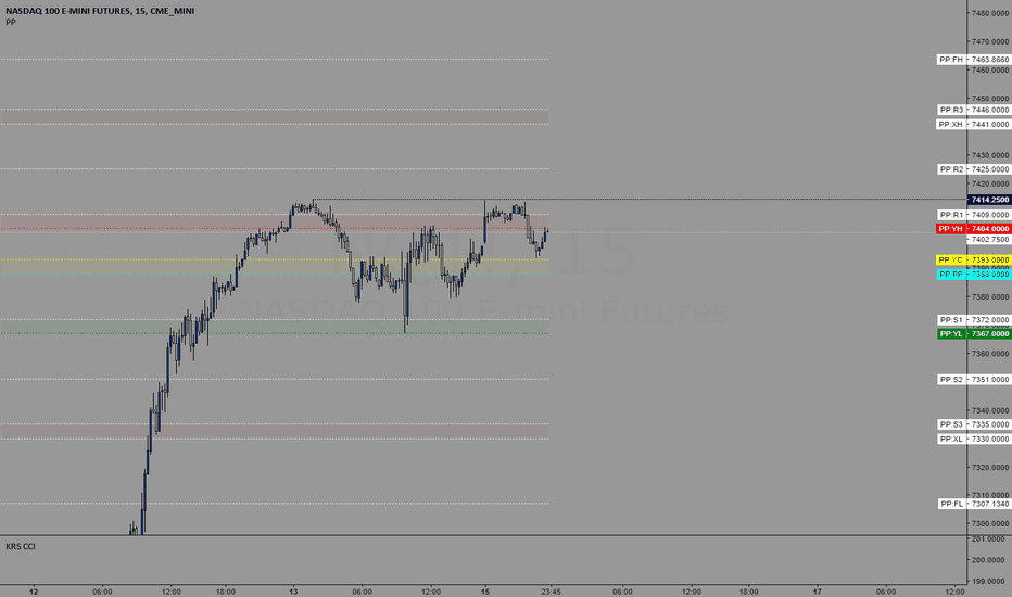 NQ1!: Trading levels for 7/16/2018