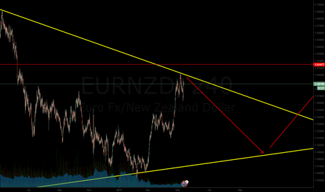 EURNZD: Expecting move down again