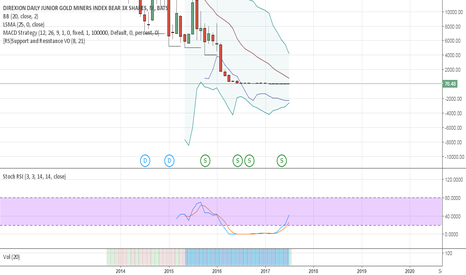 JDST: Gold to new lows