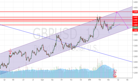 GBPUSD: GBPUSD Uptrend Channel