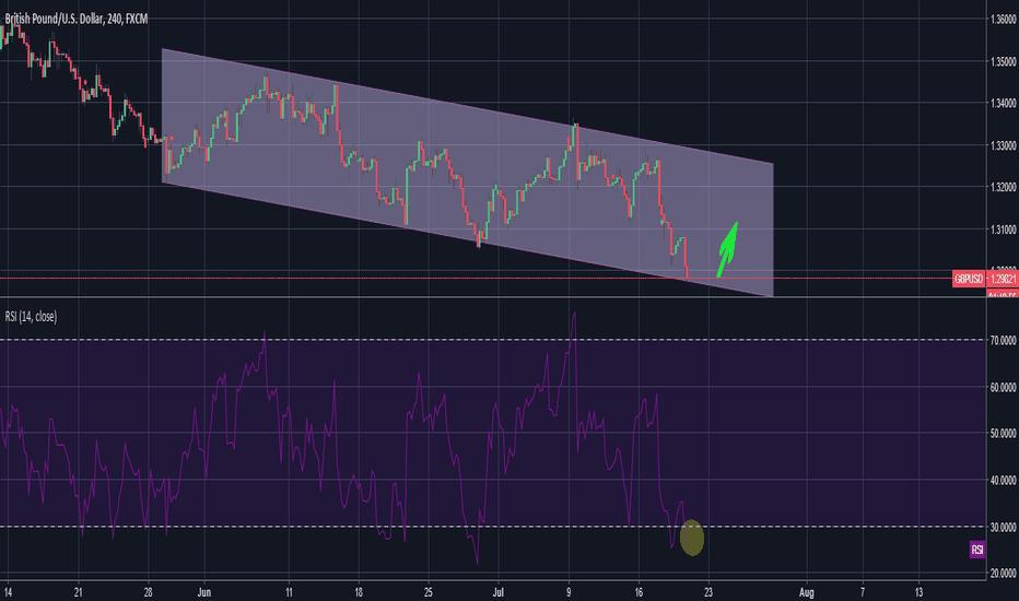 GBPUSD: GBPUSD - Parallel Trading - Long
