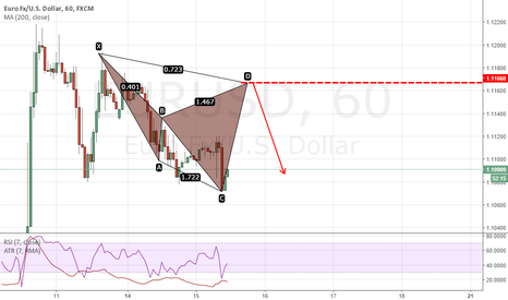 EURUSD: Berish cypher