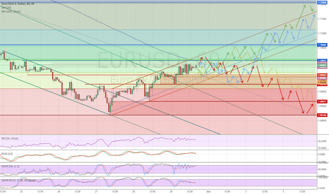 EURUSD: EUR/USD 4 Possible Ways | Bulls VS Bears June 1st Week 2015 FIB+