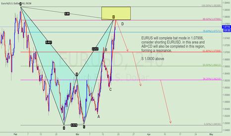 EURUSD: Waiting for short EURUSD