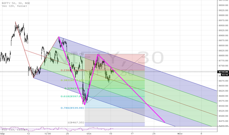 NIFTY: Alternate possibility