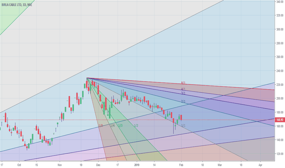 BIRLACABLE: Moving away from descending resistance line