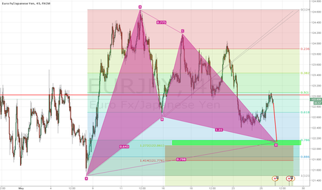EURJPY: EURJPY possible Gartley
