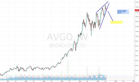 AVGO: raising wedge AGVO