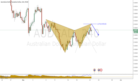 AUDCAD: Selling opportunity for swing trader