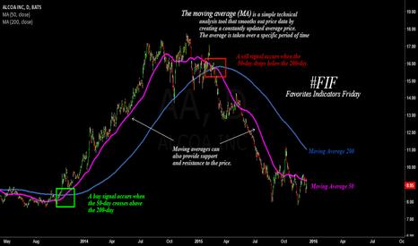 AA: Favorites Indicators Friday- Moving Average