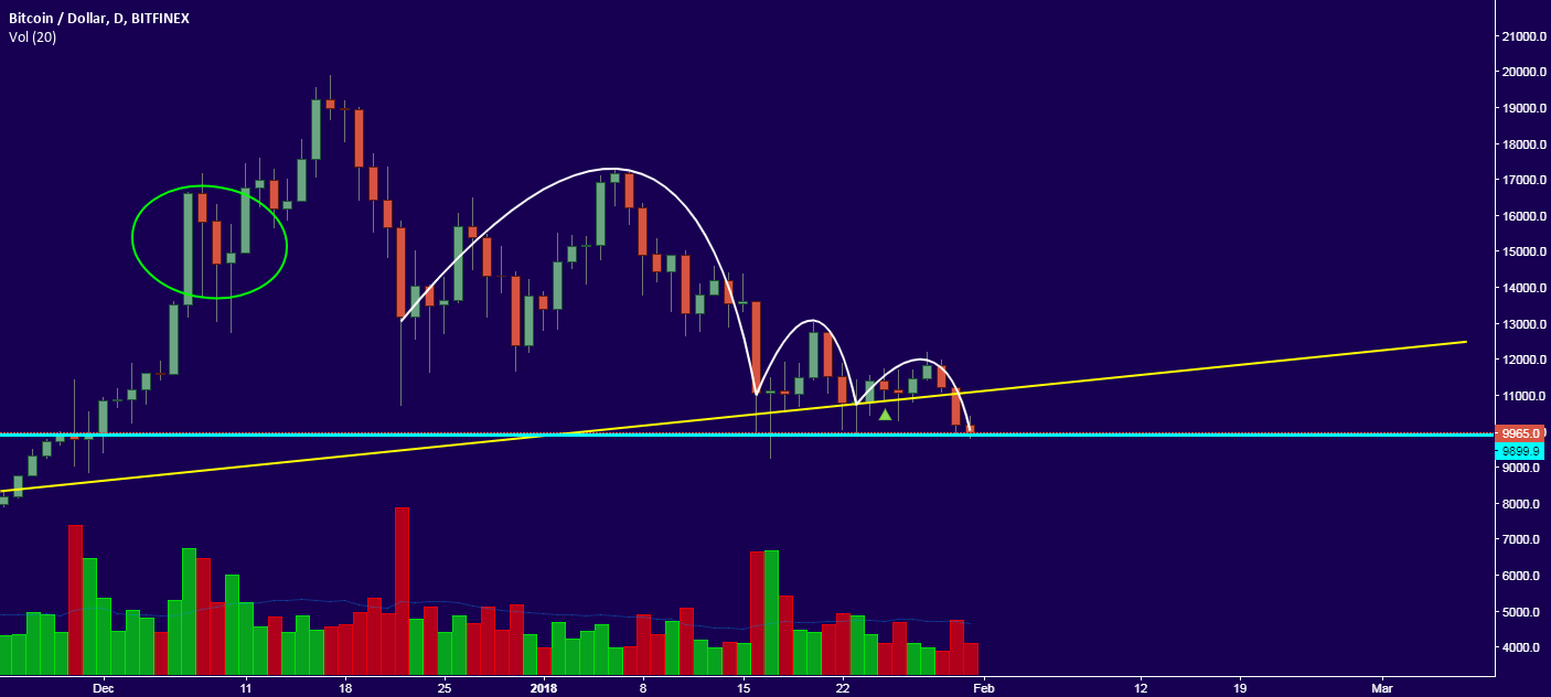 Clear view on BTC vol.2
