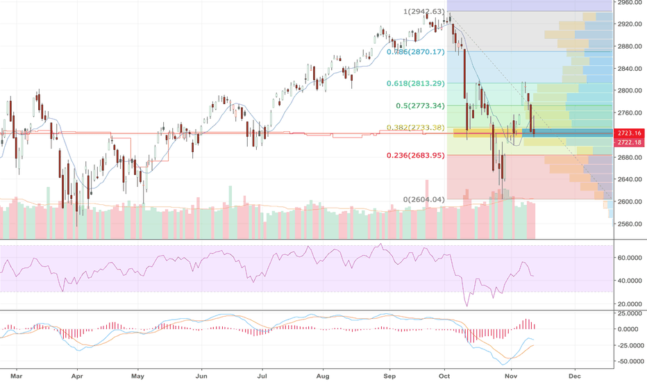 SPX: S&P500 Retracement & Price/Volume Analysis