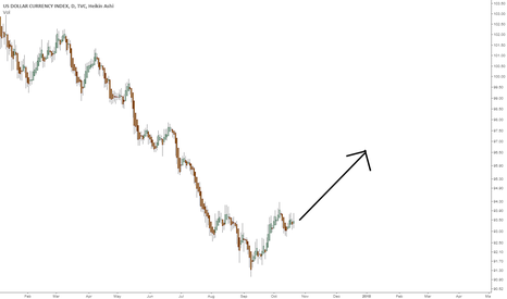 DXY: Time to go up, DXY