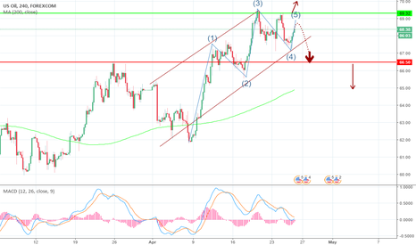 WTIUSD: Daily Outlook of USOIL