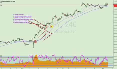 USDJPY: SMA Long-cycle systems