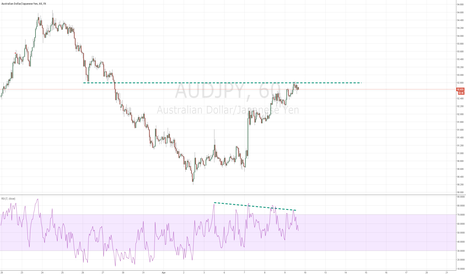 AUDJPY: SHORT FOR AUDJPY AT RESISTANCE