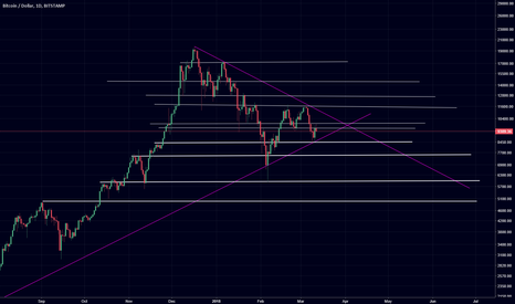 BTCUSD: all supp & resist