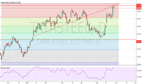 TATASTEEL: Tata Steel shooting star pattern.