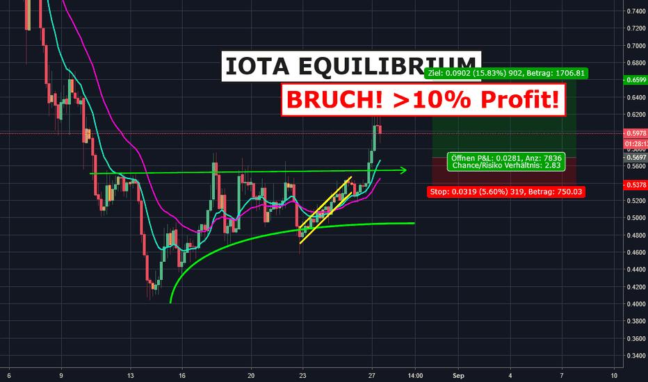 IOTUSD: IOTA bricht Equilibrium mit >10% Profit!
