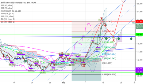 GBPJPY: GBPJPY now in 4wave wait long