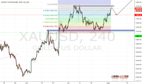 XAUUSD: big long GOLD