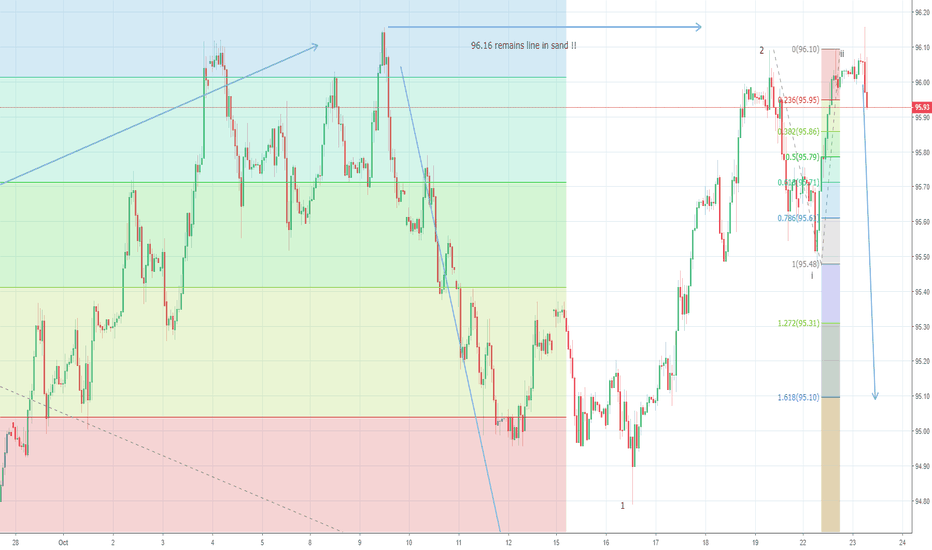 DXY: US Dollar Index: 96.16 remains critical for bears to stay!