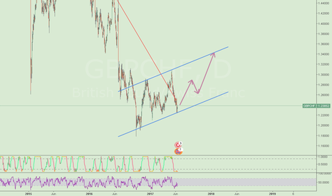 GBPCHF: GBPCHF possible trend channel...