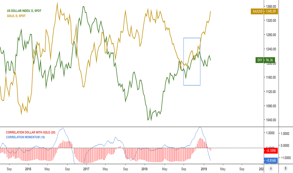 XAUUSD: As gold entering resistance area $GC_F, $GLD