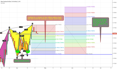 NZDUSD: BULLISH 2618 set up for NZDUSD