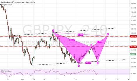 GBPJPY: GBPJPY FORMS A BEARISH BAT PATTERN