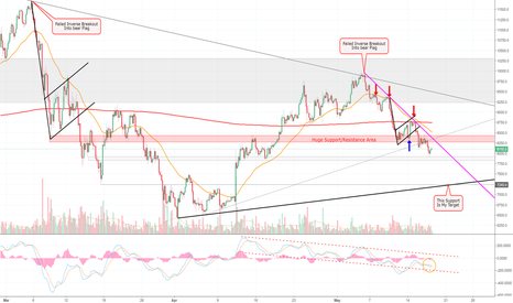 BTCUSD: BTC Has Lost Over 13% Since My Warning At The 50 EMA! (BTC) >=D