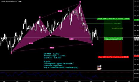 EURJPY: EURJPY - LONG  Primary Target - 134.150