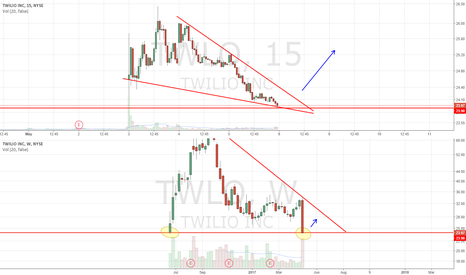 TWLO: Descending wedge into all time low double bottom