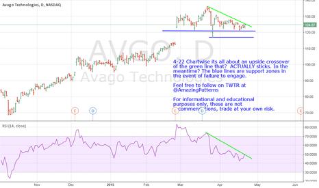 AVGO: AVGO- Winding up?