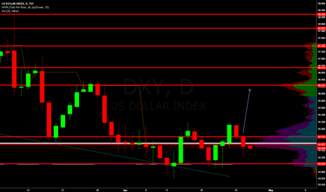 DXY: Volume support to next volume resistance