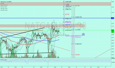 """NATGASUSD: Natural Gas """"going up Finally"""""""
