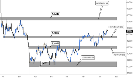 GBPUSD: BoE week, here is some value area analysis for cable