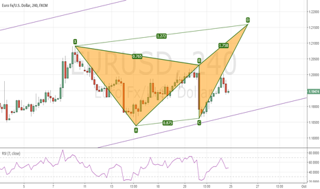 EURUSD: EURUSD - Potential Butterfly Pattern to Short
