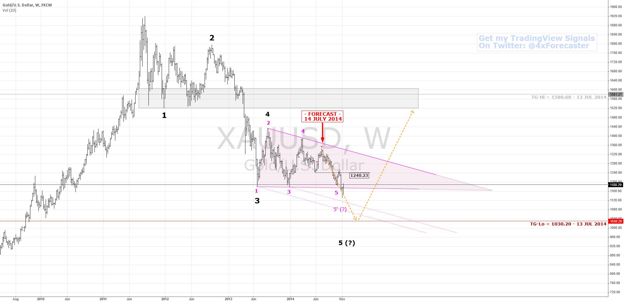 Forecast Recap | $XAU $USD $Gold $EUR $AUD $CAD #forex